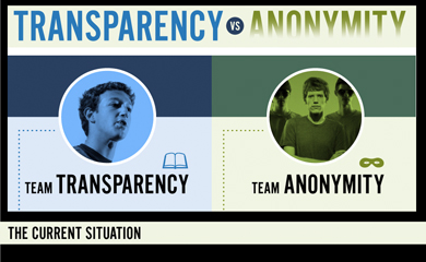 Transparency VS Anonymity