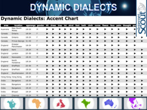 dynamicdialects